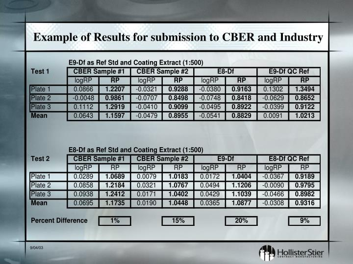 Example of Results for submission to CBER and Industry