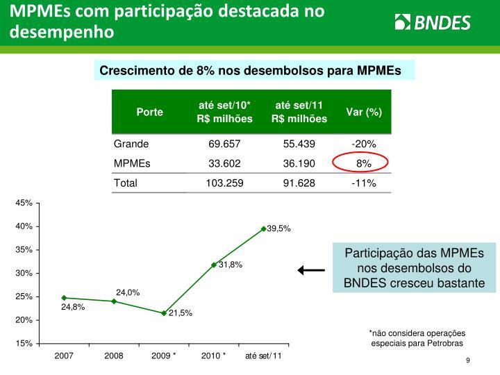 MPMEs com participação destacada no desempenho