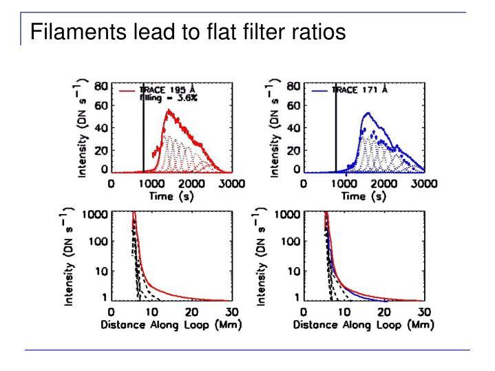 Filaments lead to flat filter ratios