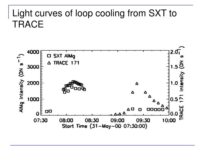 Light curves of loop cooling from SXT to TRACE
