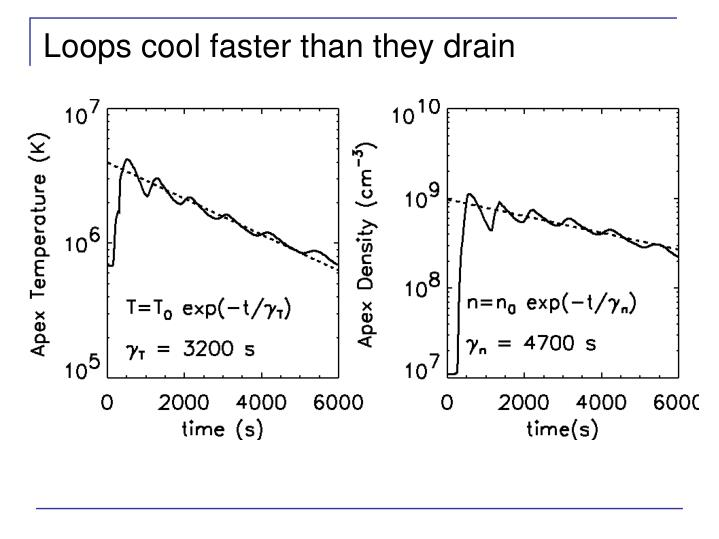 Loops cool faster than they drain