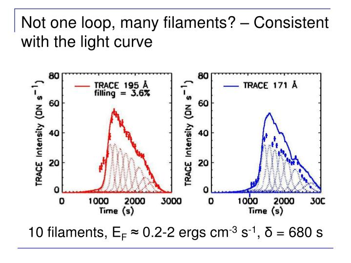 Not one loop, many filaments? – Consistent with the light curve
