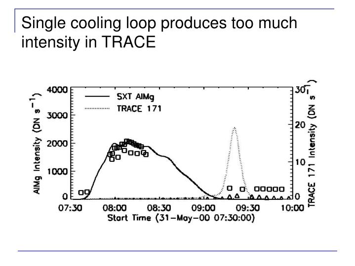 Single cooling loop produces too much intensity in TRACE