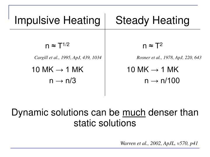 Cargill et al., 1995, ApJ, 439, 1034
