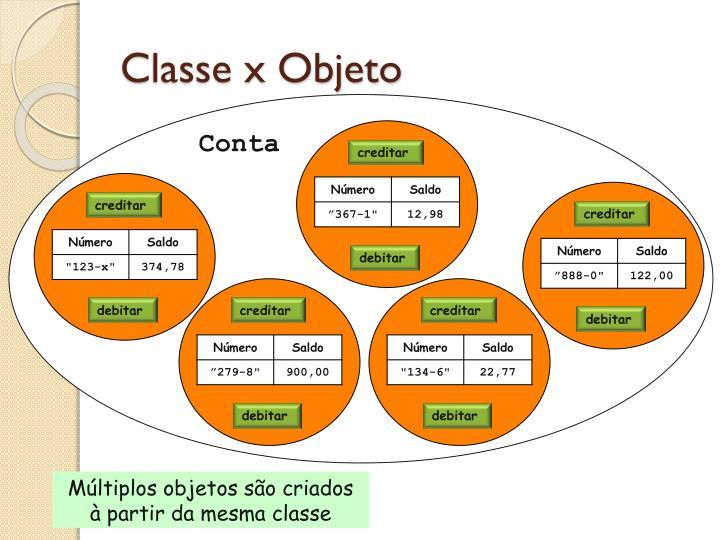 Classe x Objeto