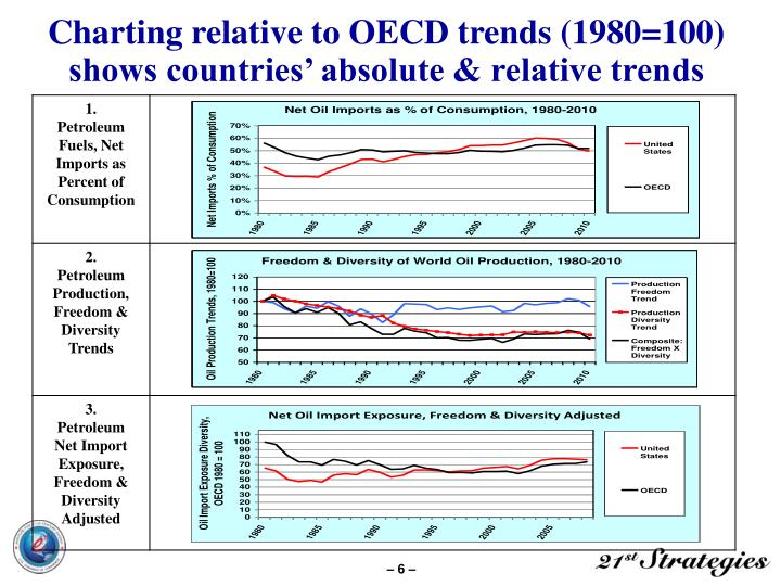 Charting relative to OECD trends (1980=100) shows countries' absolute & relative trends