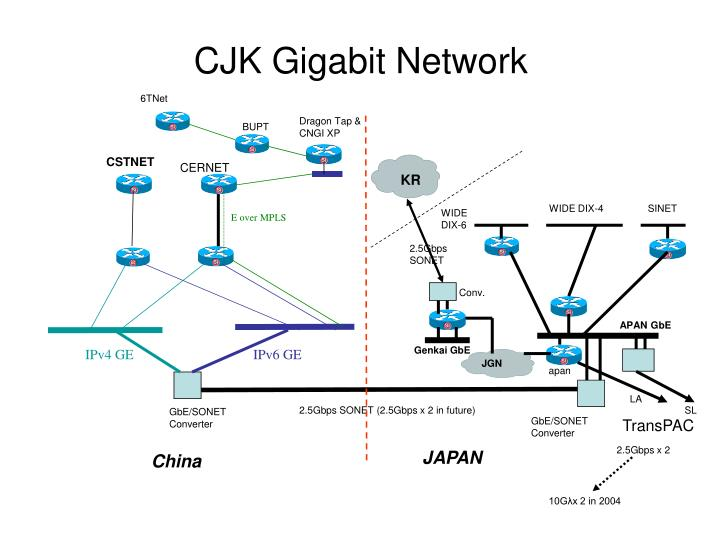 CJK Gigabit Network