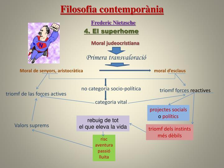 Filosofia contemporània