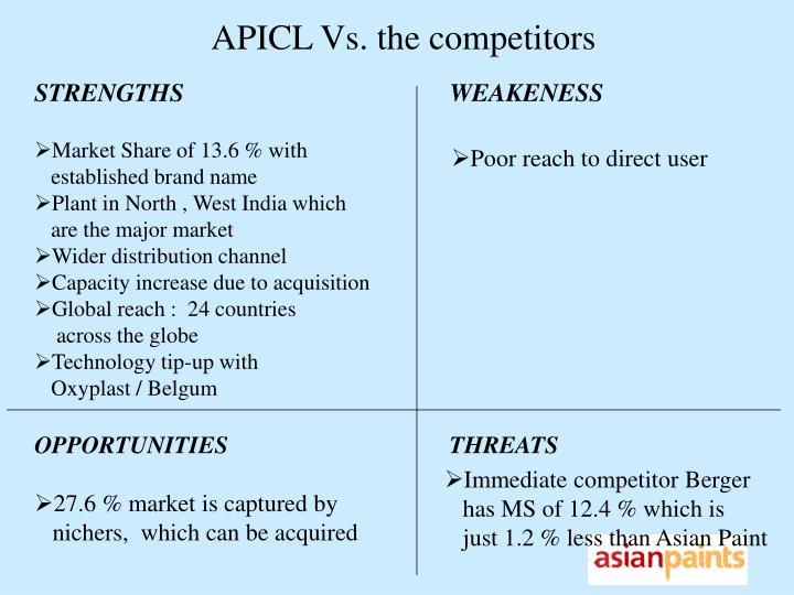 APICL Vs. the competitors