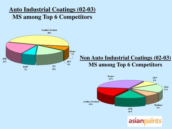 Auto Industrial Coatings (02-03)