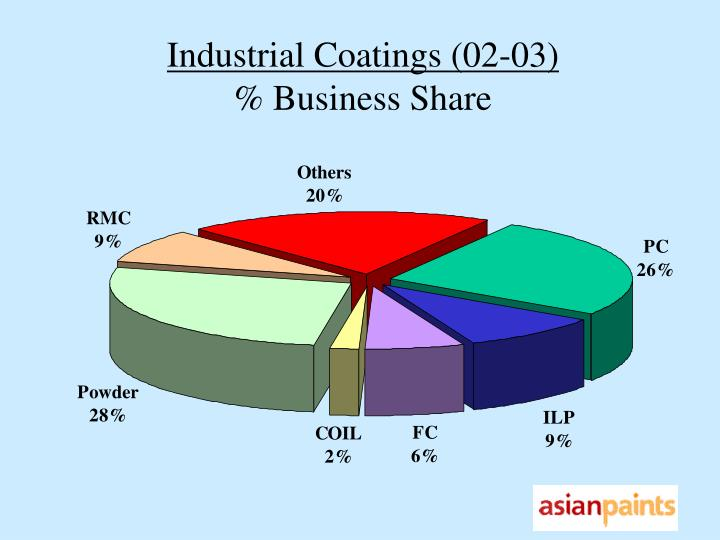 Industrial Coatings (02-03)
