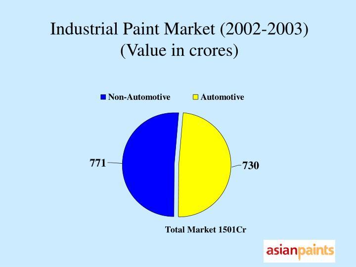 Industrial Paint Market (2002-2003)