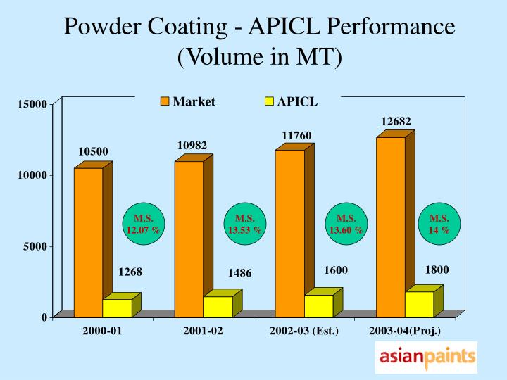Powder Coating - APICL Performance (Volume in MT)