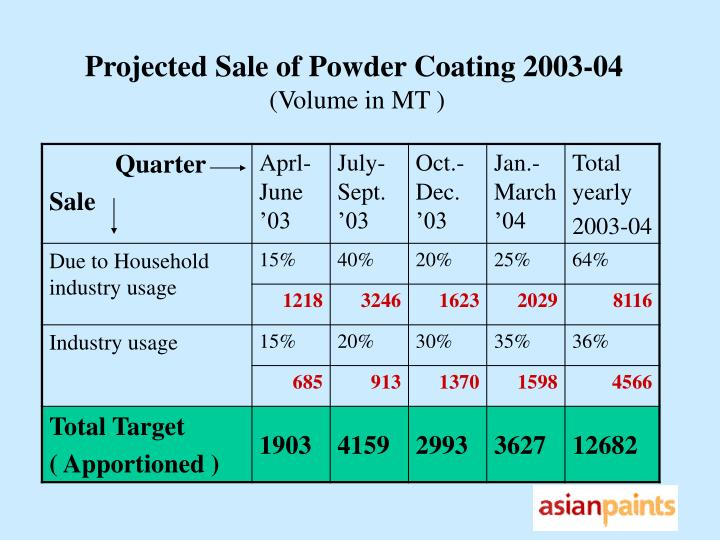 Projected Sale of Powder Coating 2003-04