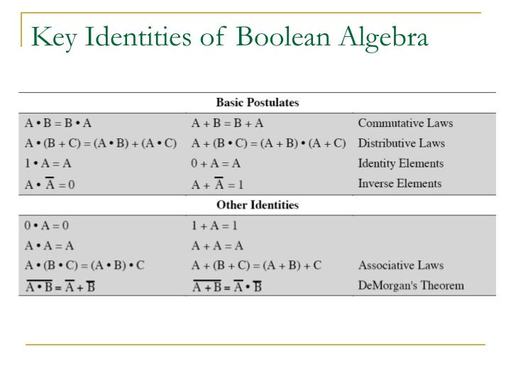 Key Identities of Boolean Algebra