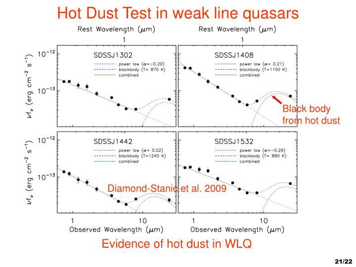 Hot Dust Test in weak line quasars