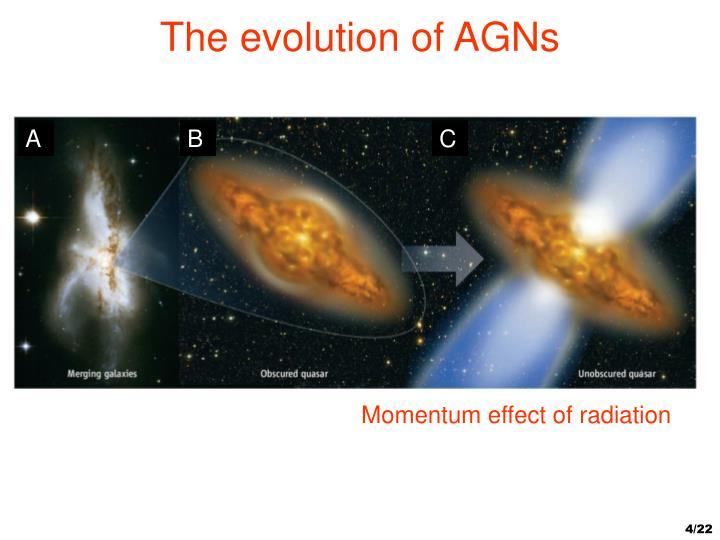 The evolution of AGNs