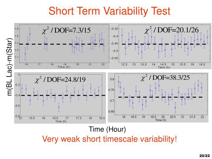 Short Term Variability Test