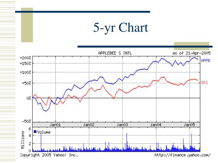 5-yr Chart