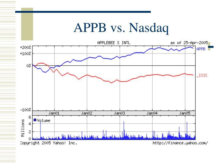 APPB vs. Nasdaq
