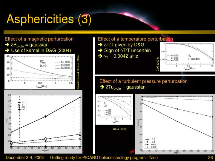 Asphericities (3)