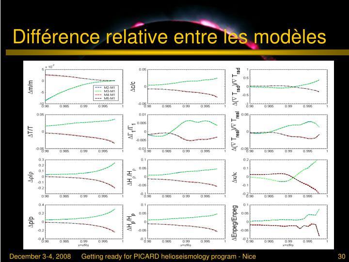 Différence relative entre les modèles