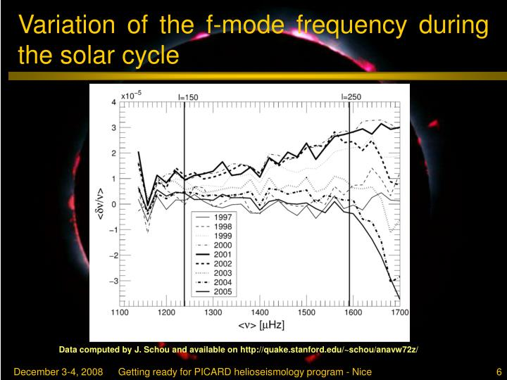 Variation of the f-mode frequency during the solar cycle