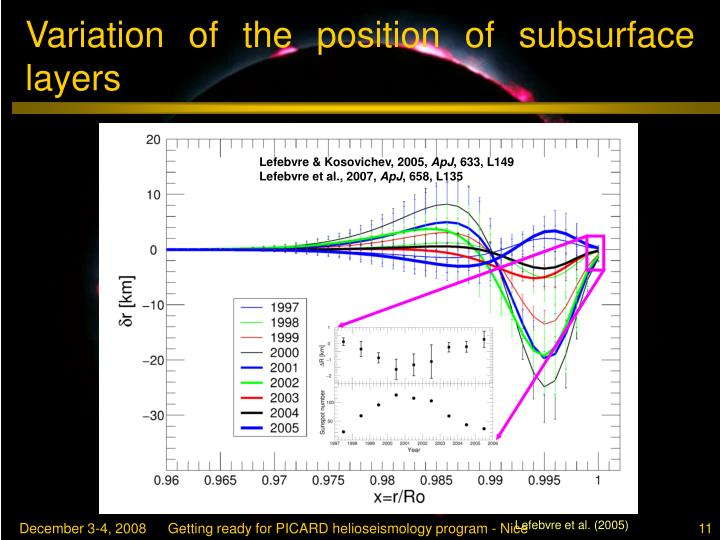 Variation of the position of subsurface layers