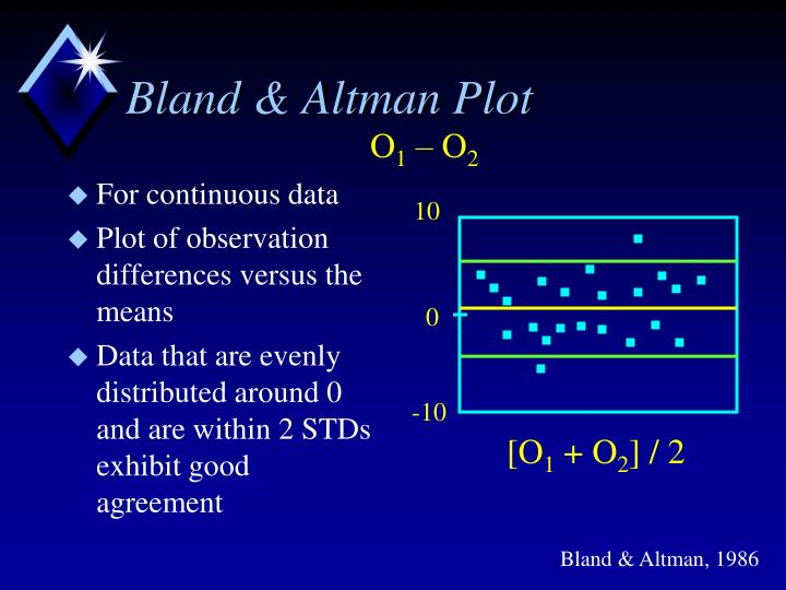 Bland & Altman Plot