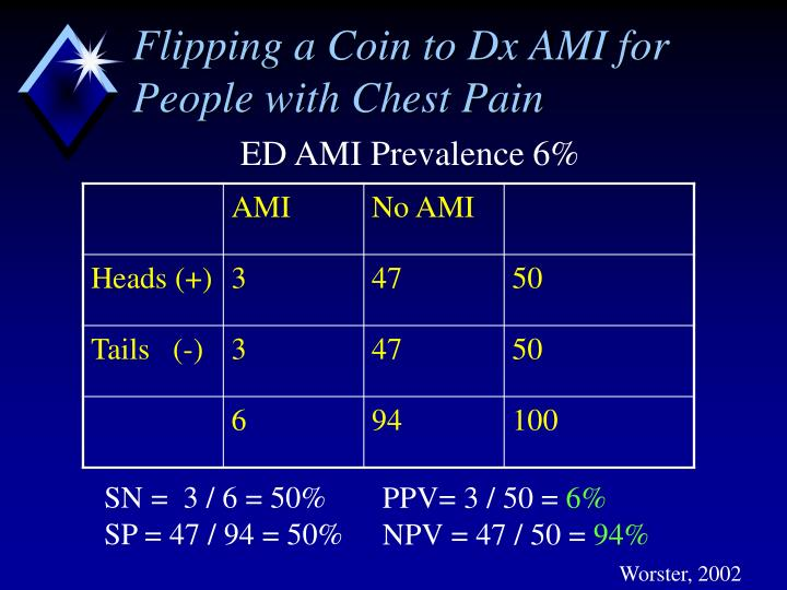Flipping a Coin to Dx AMI for People with Chest Pain