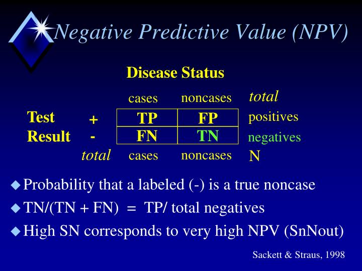 Negative Predictive Value (NPV)