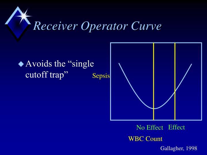 Receiver Operator Curve