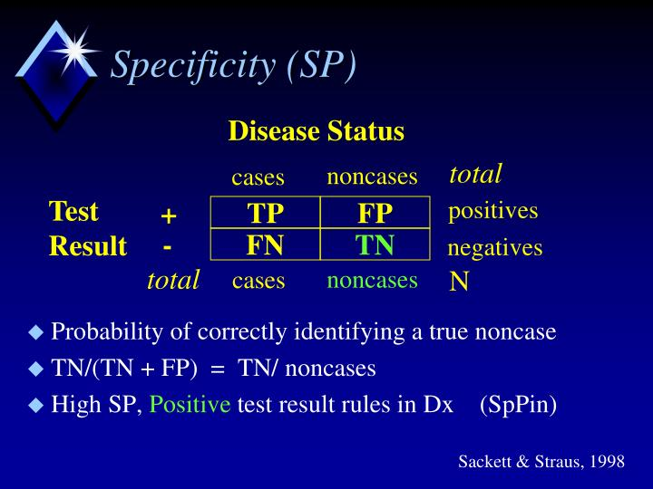 Specificity (SP)
