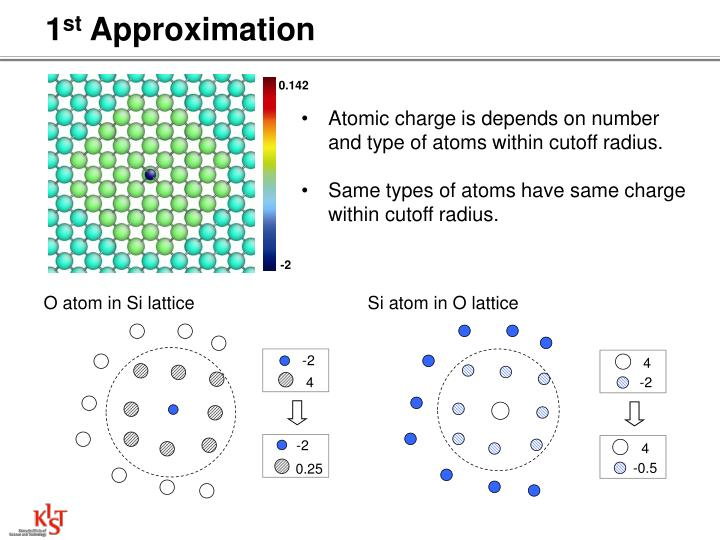 O atom in Si lattice