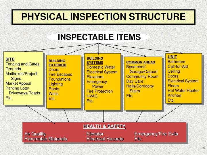 INSPECTABLE ITEMS