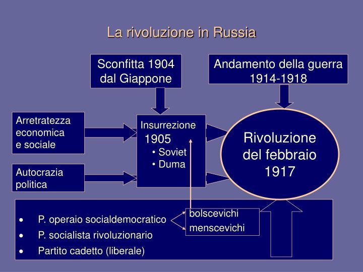 P. operaio socialdemocratico