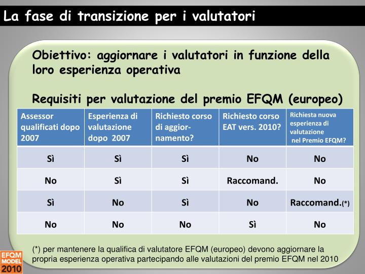 La fase di transizione per i valutatori