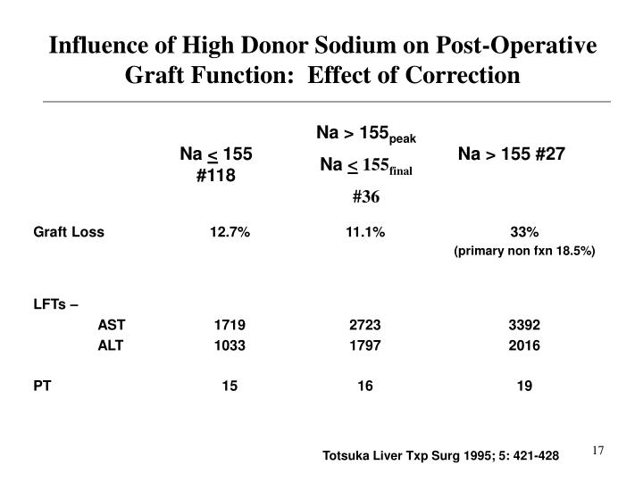 Influence of High Donor Sodium on Post-Operative Graft Function:  Effect of Correction
