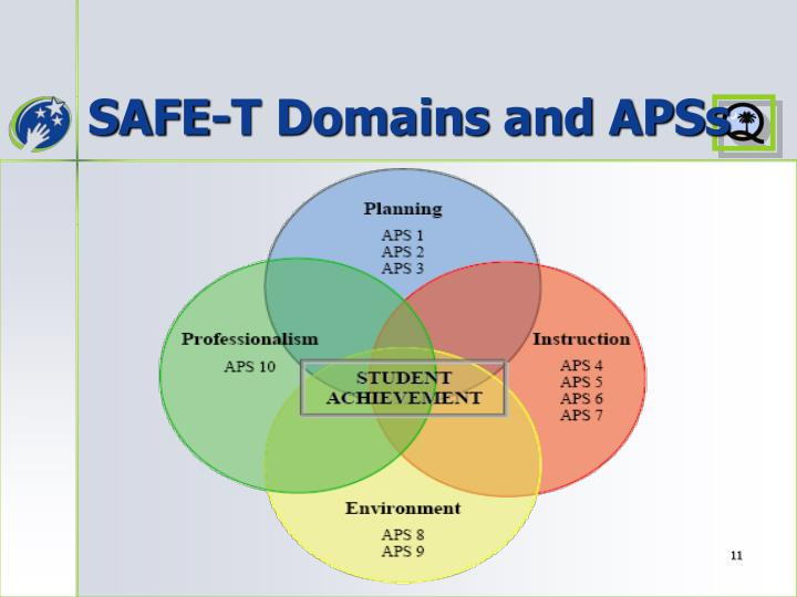SAFE-T Domains and APSs