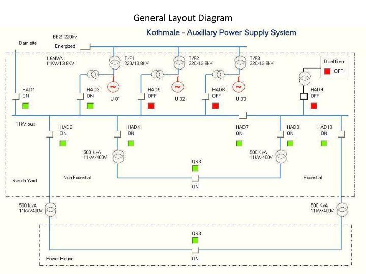 General Layout Diagram