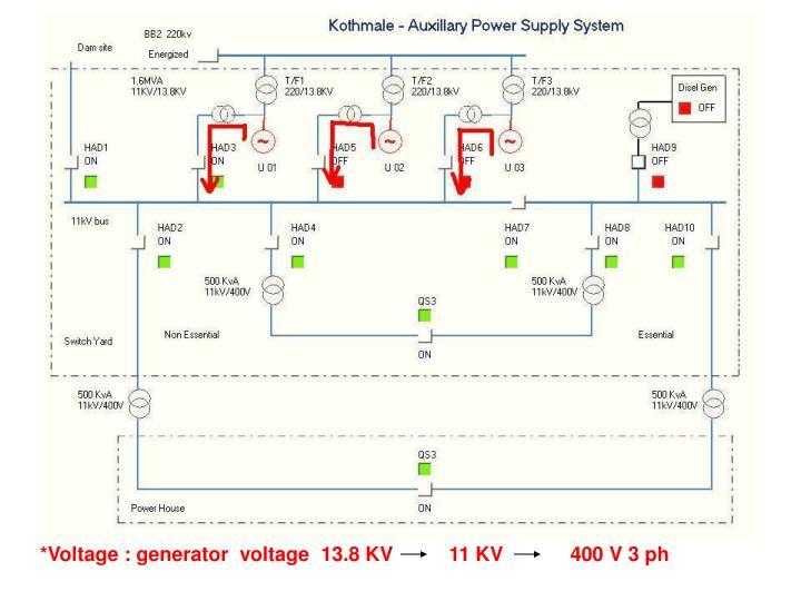 *Voltage : generator  voltage  13.8 KV          11 KV