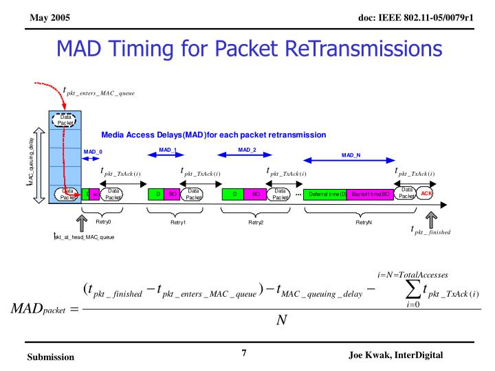 MAD Timing for Packet ReTransmissions