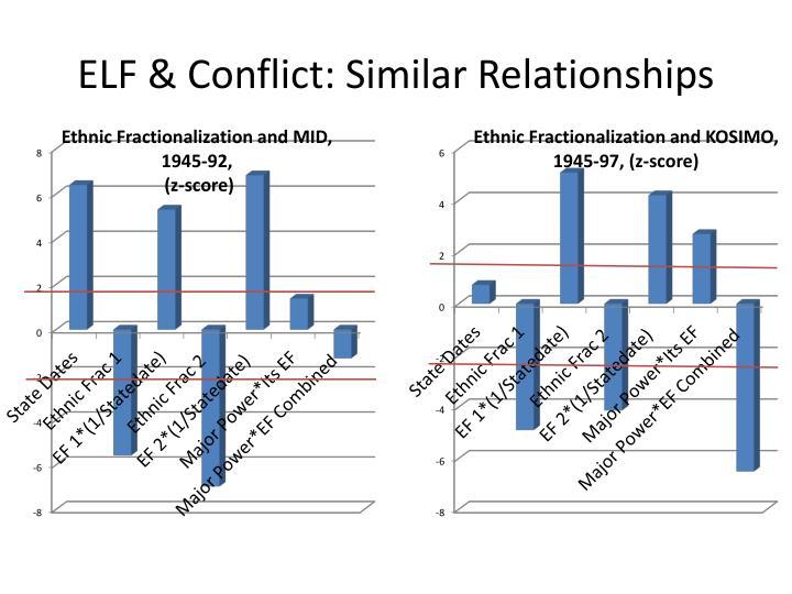 ELF & Conflict: Similar Relationships