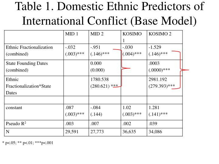 Table 1. Domestic Ethnic Predictors of International Conflict (Base Model)
