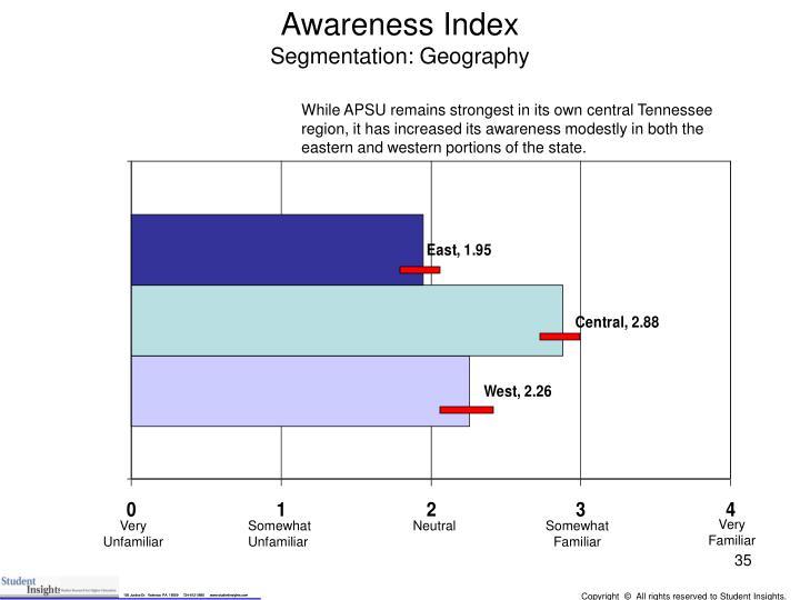 Awareness Index