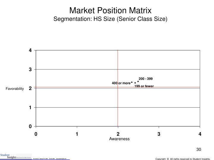 Market Position Matrix