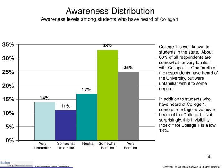 Awareness Distribution
