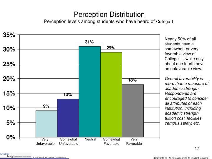 Perception Distribution