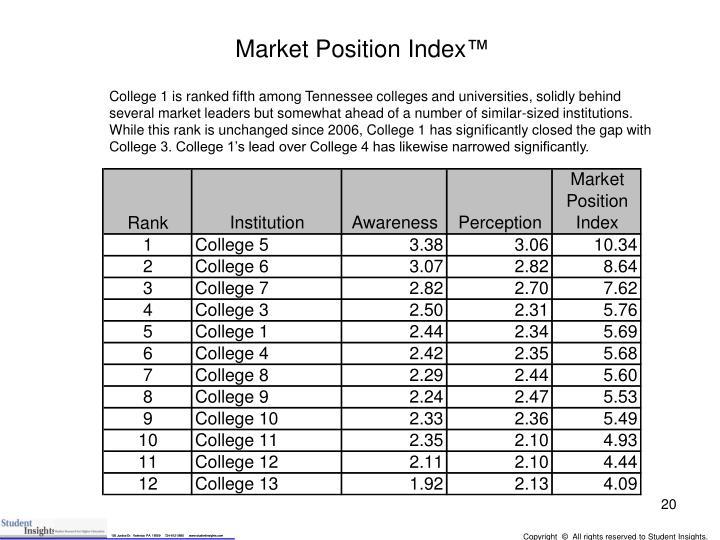 Market Position Index