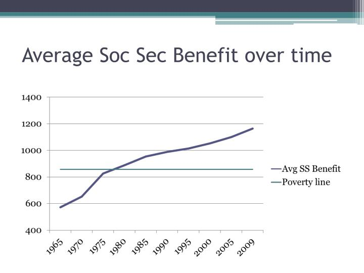 Average Soc Sec Benefit over time